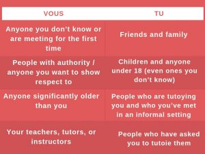 Tu & Vous - Chart - When to Use